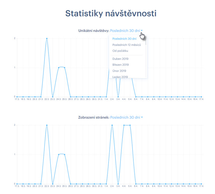 Statistiky návštěvnosti