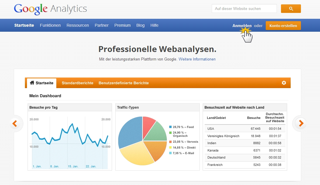 Google Analytics Anmeldung